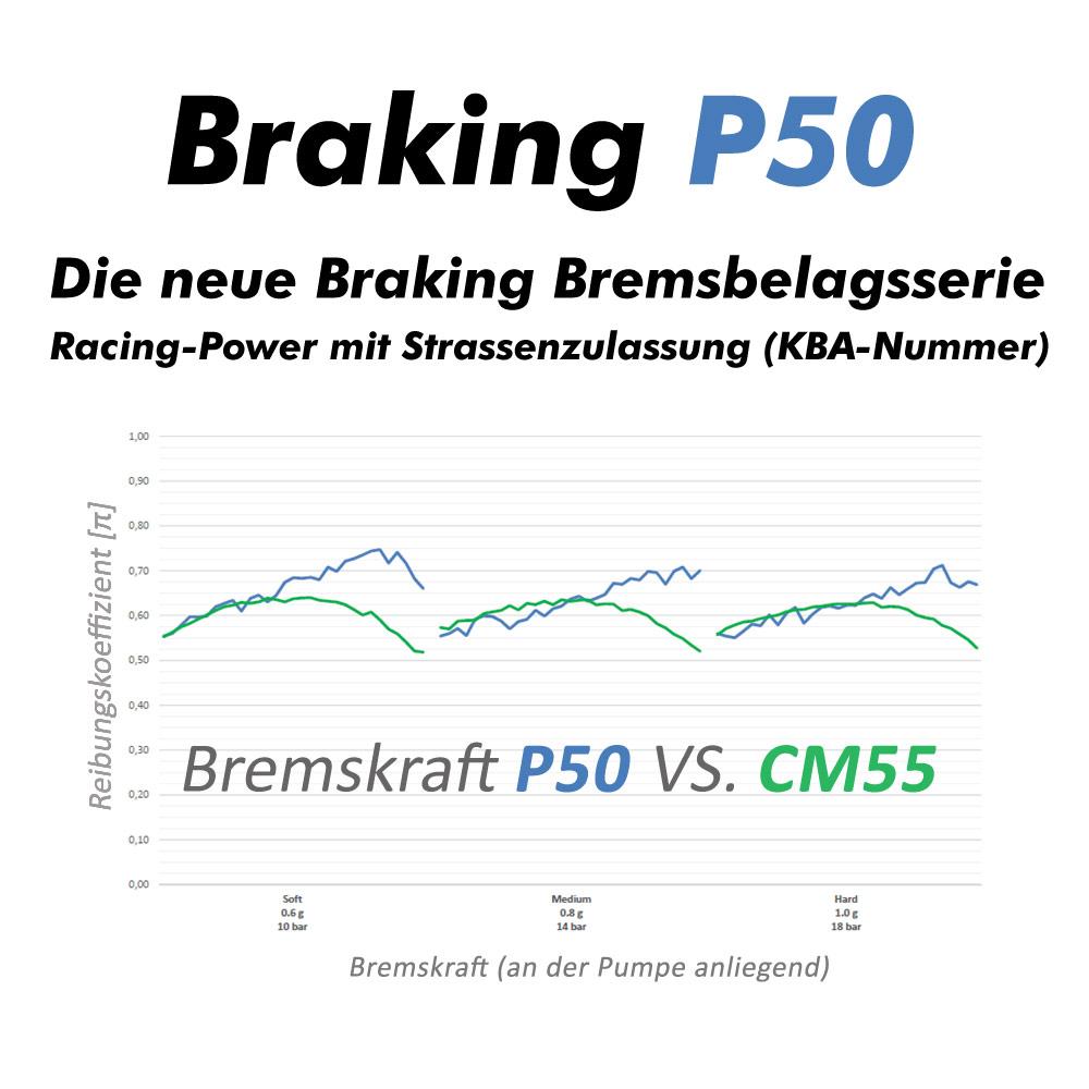 Braking P50 Bremsbeläge im Vergleich